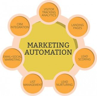 Marketing Automation – Your New Best Friend